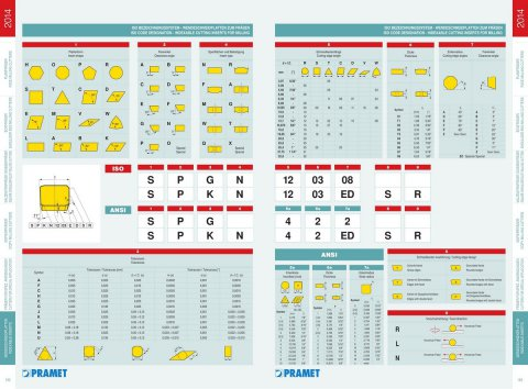 Codificare ISO - Placute frezare